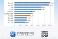 阿里在香港收涨6.6%较美股溢价0.7% 市值4万亿港元