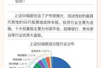 中海基金彭海平:上证50配置价值高 看好银行、券商