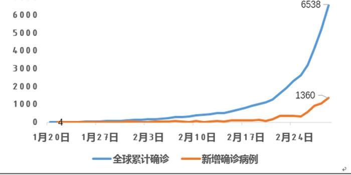 中航證券:全球疫情迎關鍵一周 警惕市場進一步震蕩