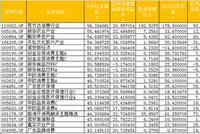 """规模超30亿元股基:嘉实沪港深收益""""垫底"""" 首尾差37%"""