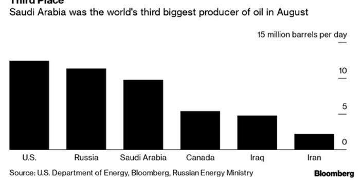 沙特抢修石油设施 预计沙特阿美几周内恢复全部产能