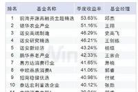 主动股基业绩:前海开源再融资赚53.6%夺冠