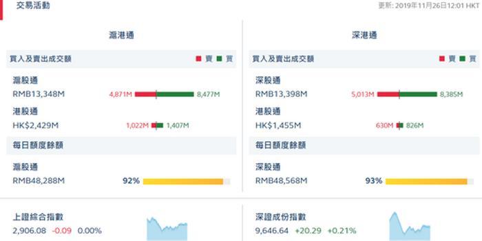 港股通(沪)净流入3.85亿 港股通(深)净流入1.96亿