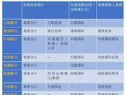 香港金监警示影子银行风险 涉国有行、中信、光大等