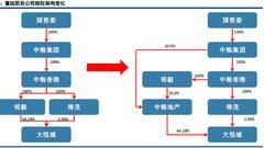 """中粮地产溢价6成收购大悦城 """"霸王条款""""引市场抛售"""