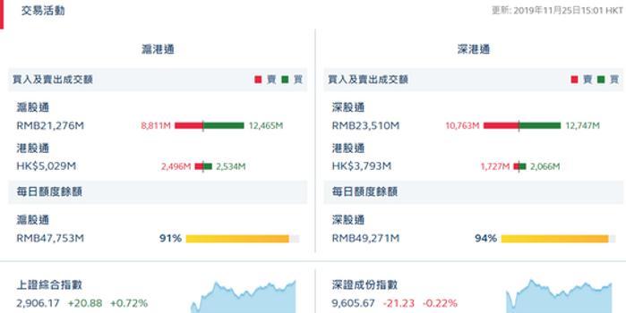 收评:北向资金流入56.38亿元 沪股通净流入36.54亿元