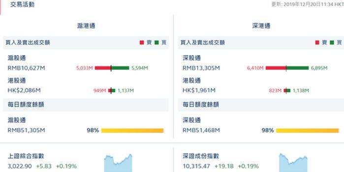 午評:滬股通凈流入5.61億 深股通凈流入9.6億