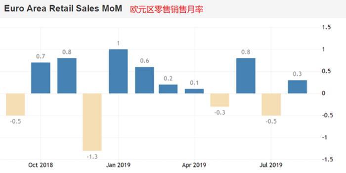 歐元區9月零售銷售數據前瞻:持續疲軟