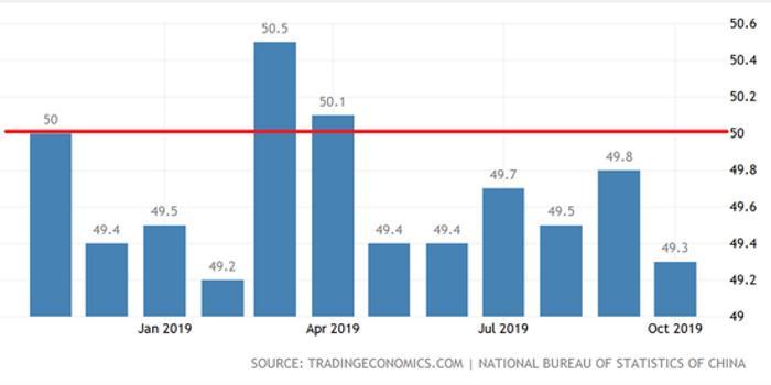 中国11月官方制造业PMI前瞻:或可改变下行态势