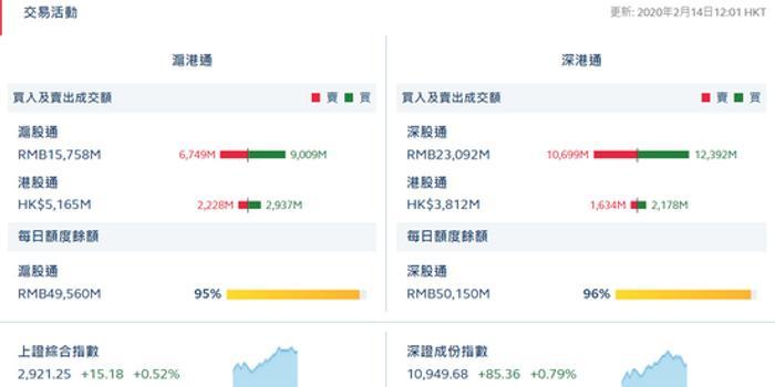 港股通(沪)净流入7.09亿 港股通(深)净流入5.44亿