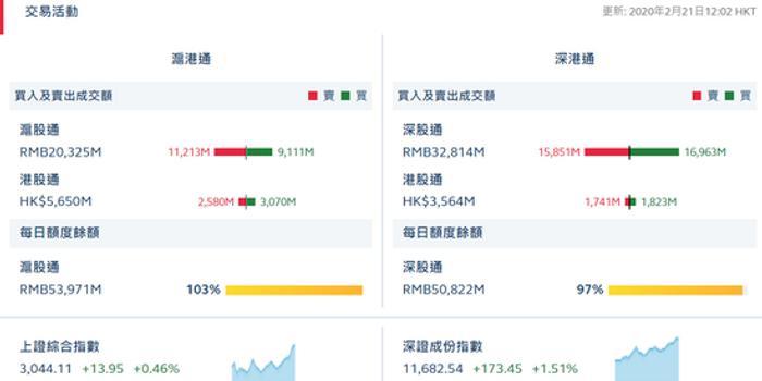 港股通(滬)凈流入4.9億 港股通(深)凈流入0.82億