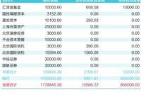 慈善组织投资收益率仅2% 有2/3慈善闲置资金趴银行