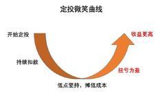 假如遇最坏情况:中国像日本一样逝去30年 定投有信心
