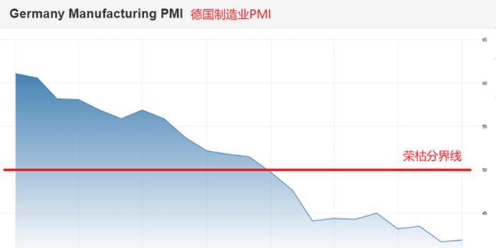 德國10月制造業PMI終值前瞻:持續萎縮