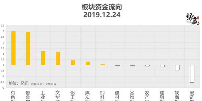 势赢交易12月25日热点品种技术分析