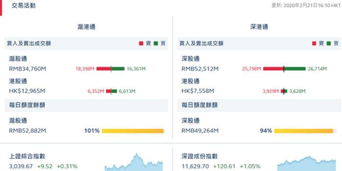 港股通(沪)净流入2.61亿 港股通(深)净流出3.01亿