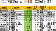 三季度债券基金榜:东吴鼎利跌9.7% 海富通集利跌8%