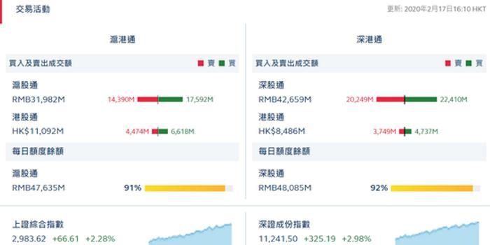 港股通(沪)净流入21.44亿 港股通(深)净流入9.88亿