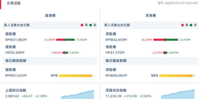 收评:北向资金流入53.63亿元 沪股通净流入32.02亿元
