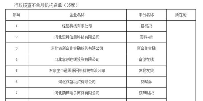 河北:辖内P2P网贷业务均不合规 将全部取缔(附名单)