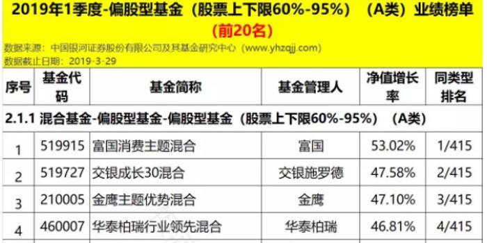 双色球25期开奖结果_偏股基金Q1排行:富国消费主题赚53% 交银成长30赚47%