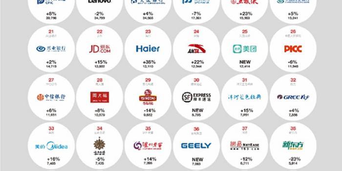 2019中国最佳品牌排行榜出炉 腾讯阿里建行位列前三