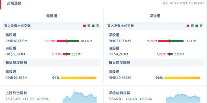 收评:北向资金流入40.86亿元 沪股通净流入22.68亿元