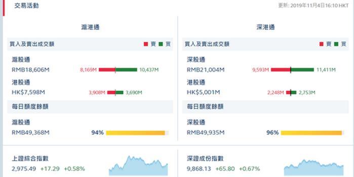 港股通(沪)净流出2.18亿 港股通(深)净流入5.05亿