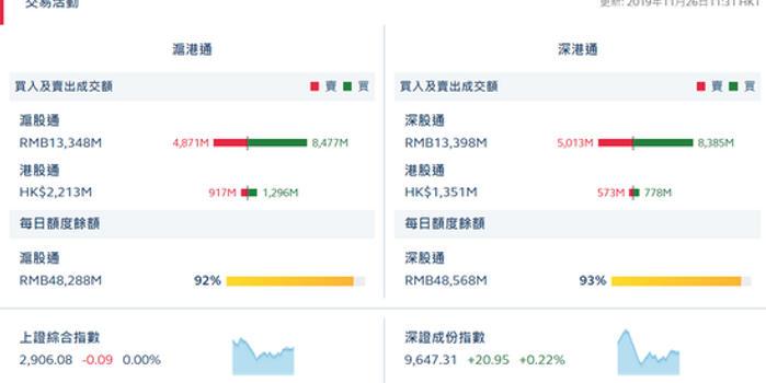 午评:沪股通净流入36.06亿 深股通净流入33.72亿