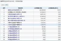 康美药业跌停 信托、基金等机构投资者日浮亏23.69亿