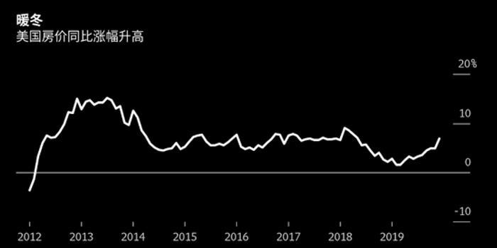 历史最低的库存帮助美国房价取得19个月来最高涨幅