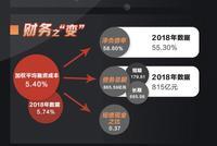 [房企图鉴]绿城中国上半年营收降4成 销售额下滑