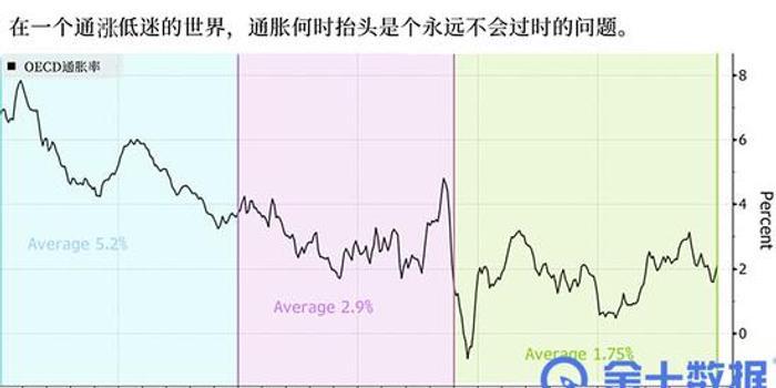 一个每年都被交易员热议的问题:通胀何时抬头?