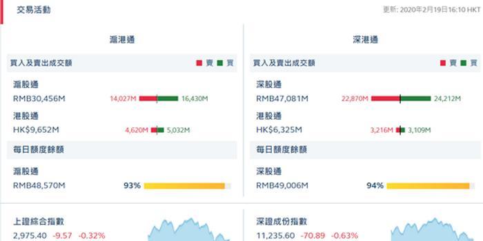 港股通(沪)净流入4.12亿 港股通(深)净流出1.07亿