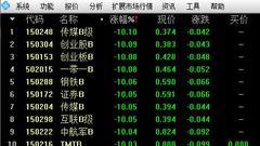 A股市场大幅下跌 多只分级基金跌停28只拉响下折警报