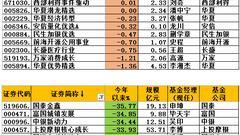 股基今年平均收益-14% 国泰金鑫、富国城镇发展跌35%