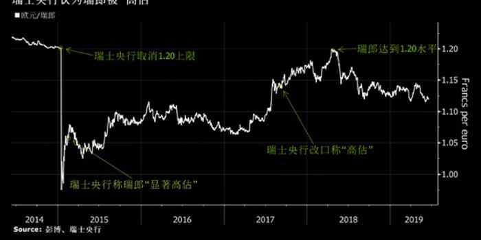 瑞信预计瑞郎与欧元最终将达到平价