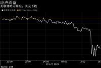 美联储的利率展望导致美元创3月份以来最大跌幅
