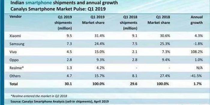 傳音沖IPO背后印度虧7億 低價制約與小米華為海外戰