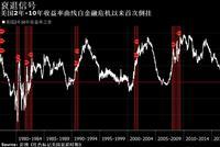 关键收益率曲线出现倒挂 全球窘迫之态彰显无遗