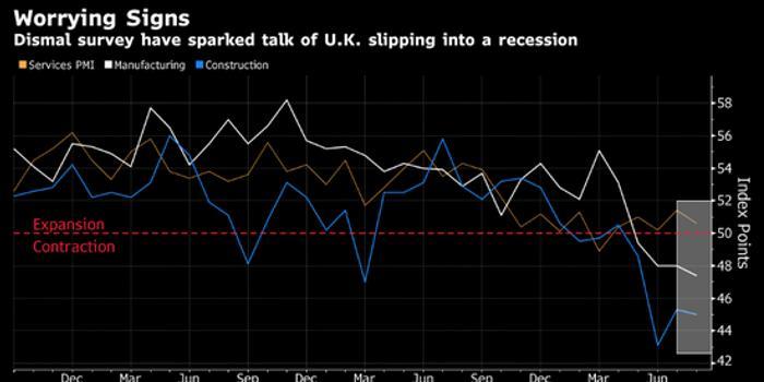 英国经济为日益加剧的政治混乱付出了代价