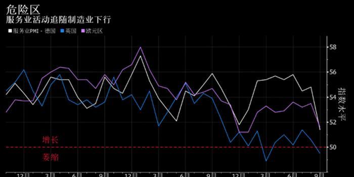 德国经济衰退风险上升 制造业困境蔓延至服务业