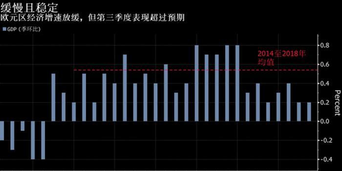 歐元區第三季度維持擴張勢頭 表現超過經濟學家預期