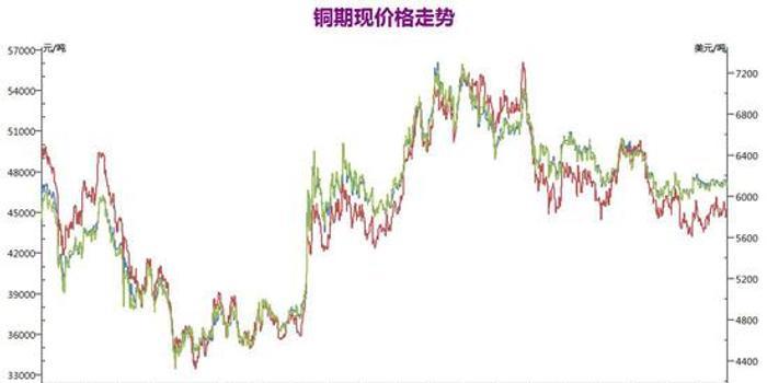 瑞达期货:供应趋紧成本上升 沪铜重心有望逐步上移