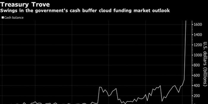 貨幣市場翹首等候美國財政部一個事關1.8萬億美元的答案