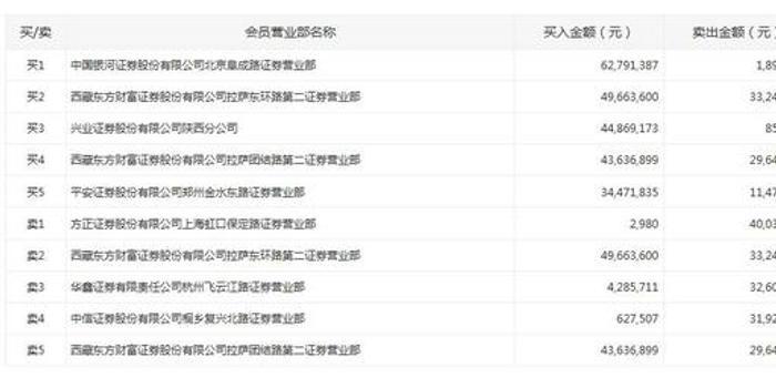 龙虎榜:游资博弈 漫步者跳水振幅逾15%