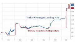 """土耳其""""秘密加息"""":央行默许隔夜利率暴涨150基点"""