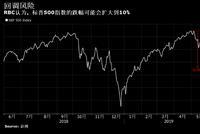 RBC:对墨关税引市场焦虑 标普500指数有跌10%的风险