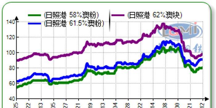 兰格钢铁:第37周兰格进口矿价格指数小幅上涨