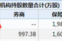 东阿阿胶跌停:基金Q1大幅减仓 东方基金浮亏353万